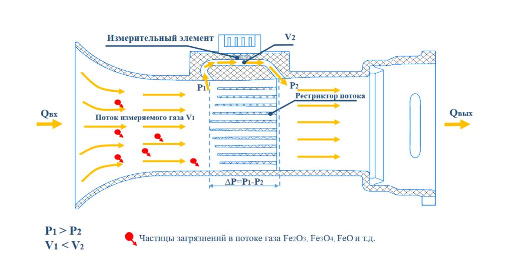 Принцип действия микротермального счетчика газа